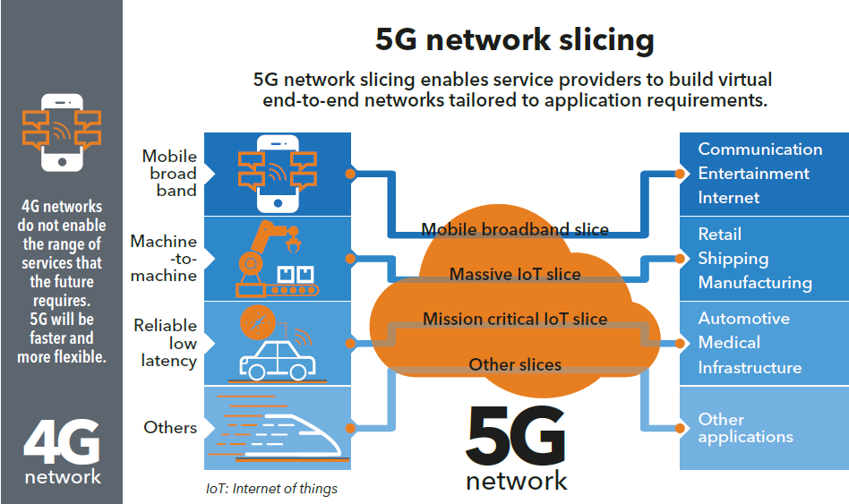 What is 5G Network Slicing?